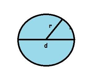 Cara Menghitung Luas Lingkaran Dengan Rumus Dan Contoh Soal