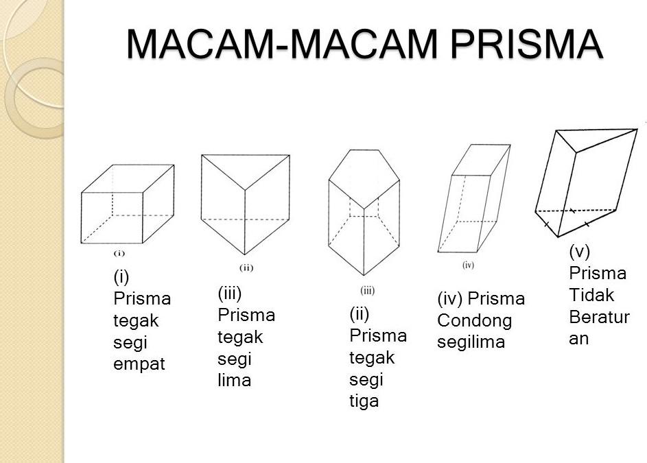 jenis jenis prisma